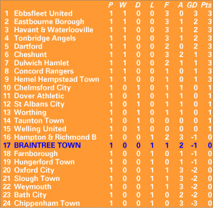 The Braintree Town Fc Website